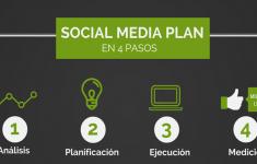 Los 4 pasos básicos de un Social Media Plan